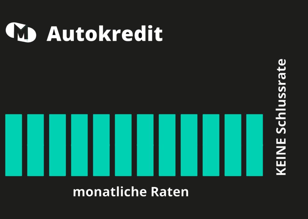 Monatliche Raten eines Autokredit