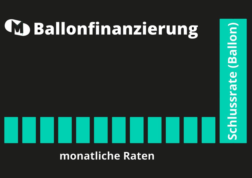 Ballonfinanzierung Raten mit dicker Schlussrate